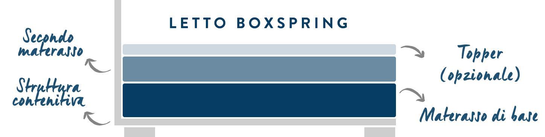 letto boxspring primo
