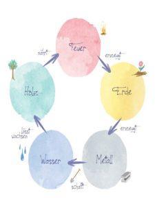 Eigene Infografik mit den fünf Elementen nach Feng Shui.