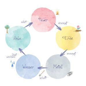feng shui fünf elemente