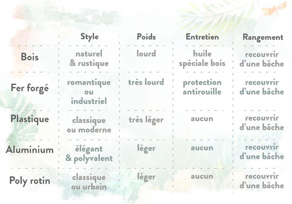 Guide pour choisir son mobilier de jardin | Westwing Magazine