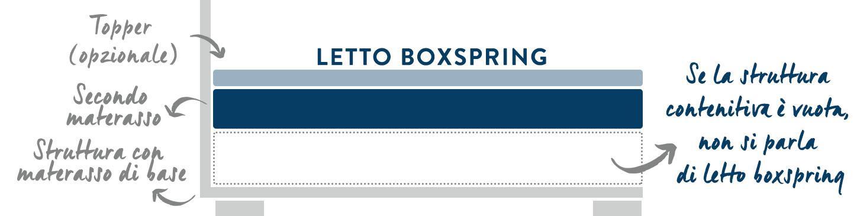 letto boxspring diagramma