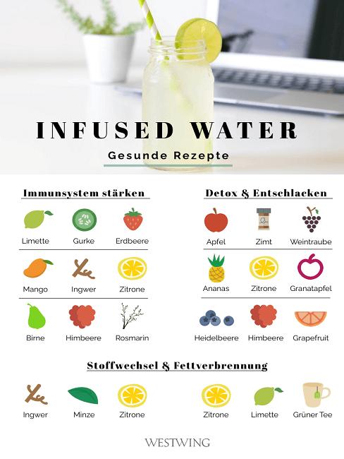 infused water rezepte zutaten gesundheit
