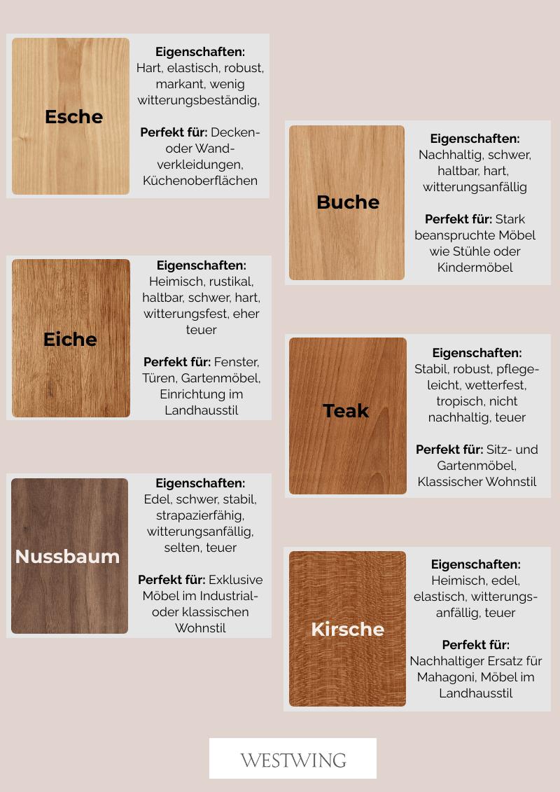 Einrichten mit Holz Übersicht über die Holzarten