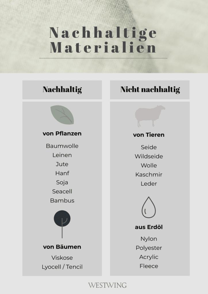 Nachhaltige Materialien tierisch pflanzlich Tabelle Übersicht