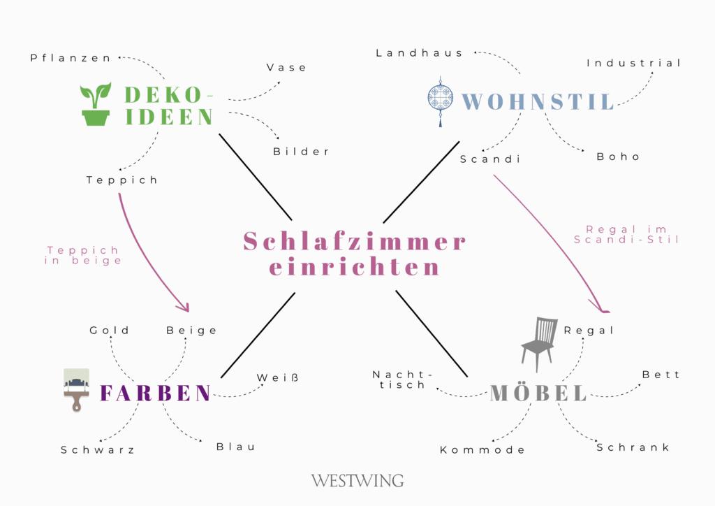 Grafik Muster Mindmap Ideen