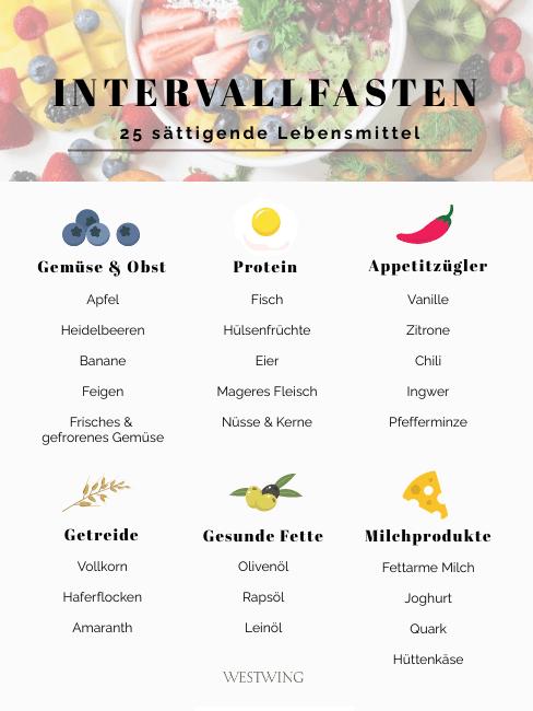 intervall fasten Lebensmittel Liste