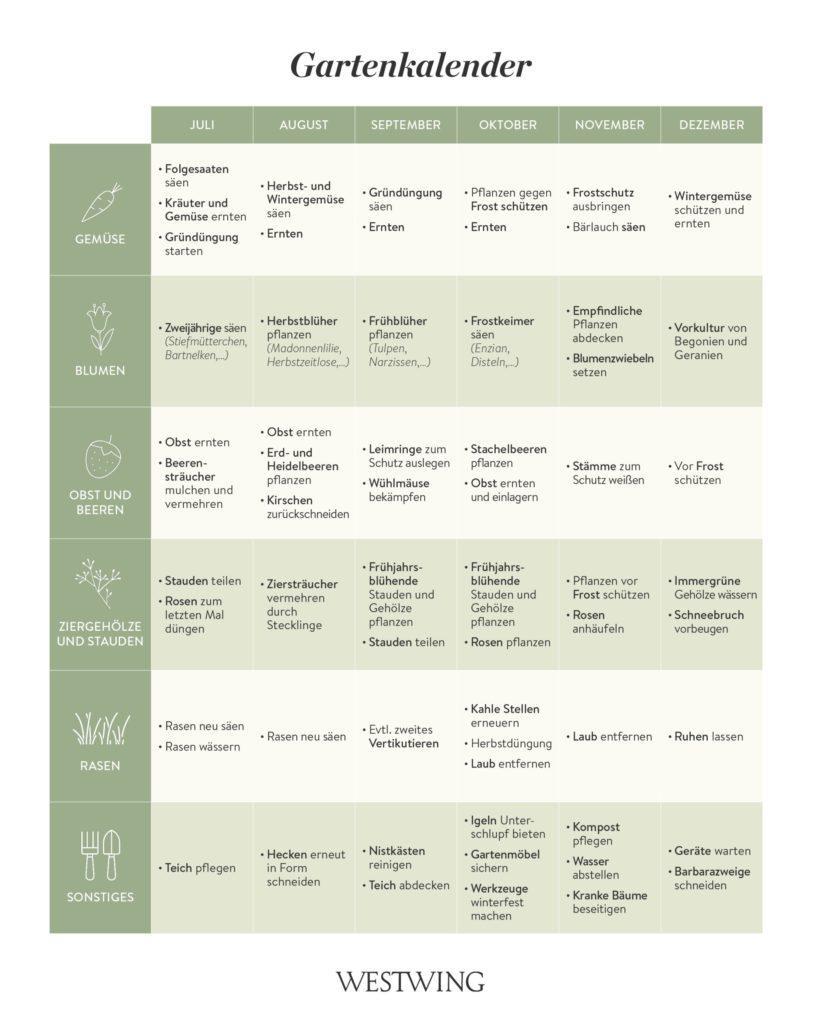 Immerwährender Gartenkalender zum kostenlos Ausdrucken