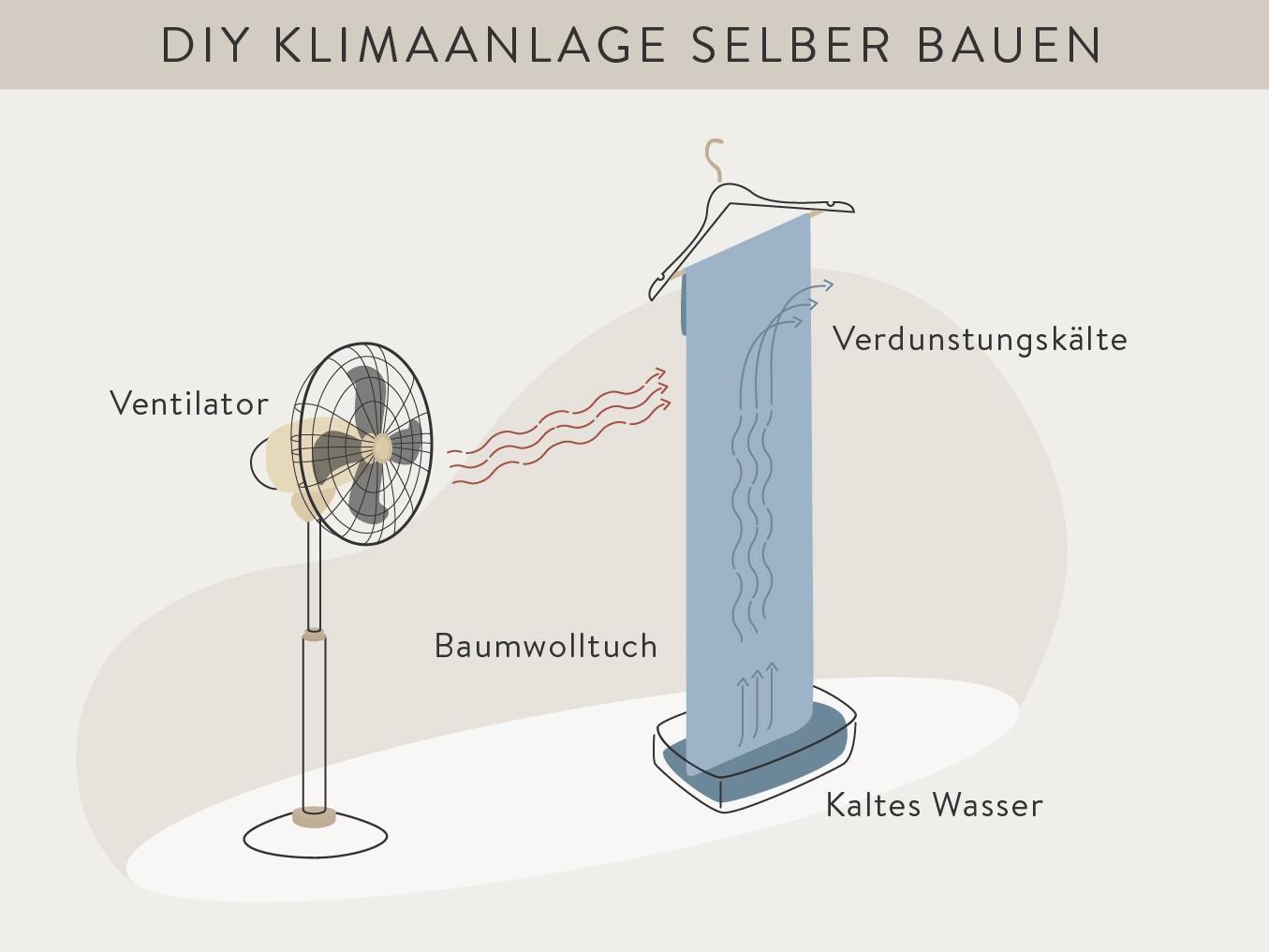 Einfache Anleitung zum Klimaanlage selber bauen