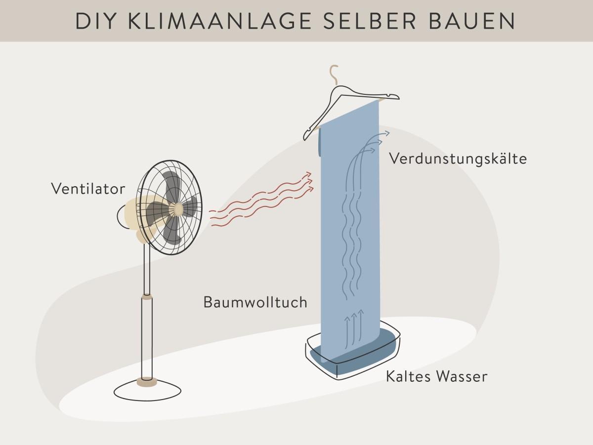 Klimaanlage selber bauen Anleitung