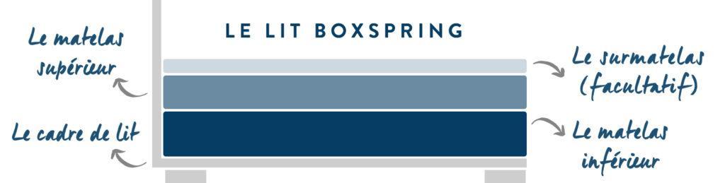 Composition d'un lit boxspring