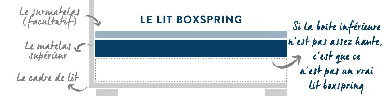 lit boxspring