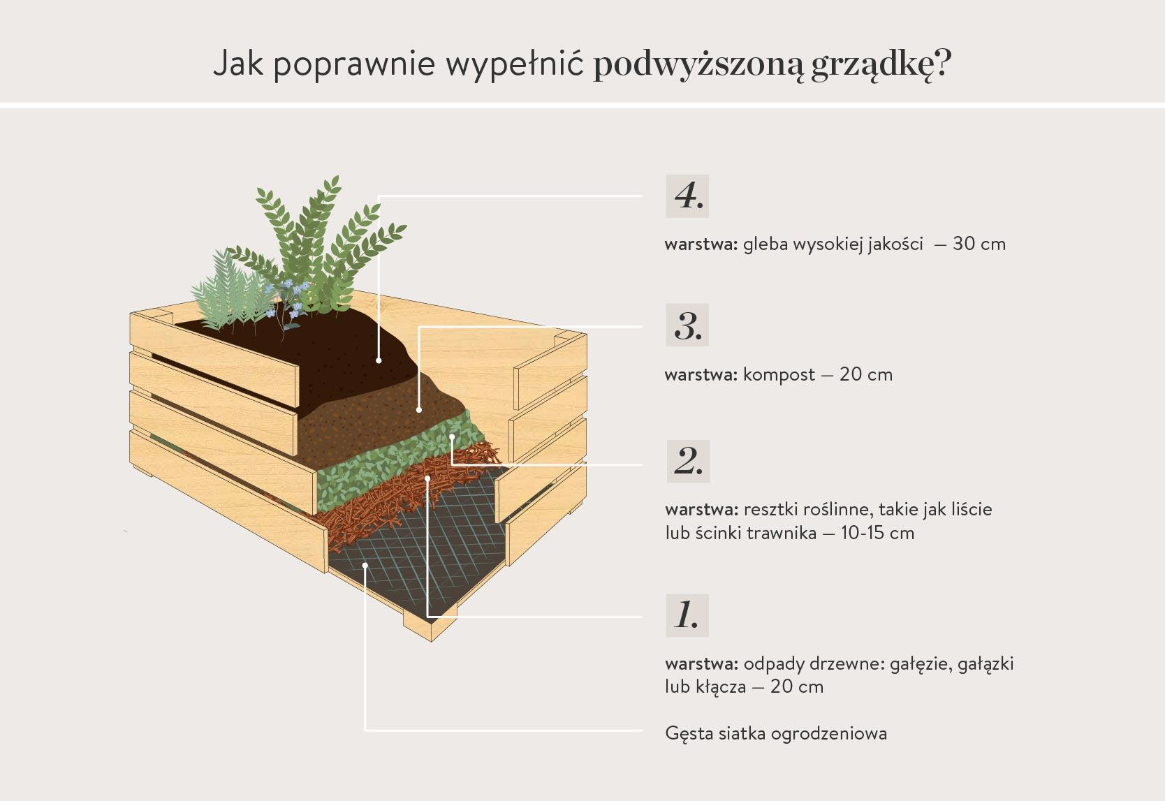 instrukcje wypałnienia podwyższonej grządki w ogrodzie warzywnym