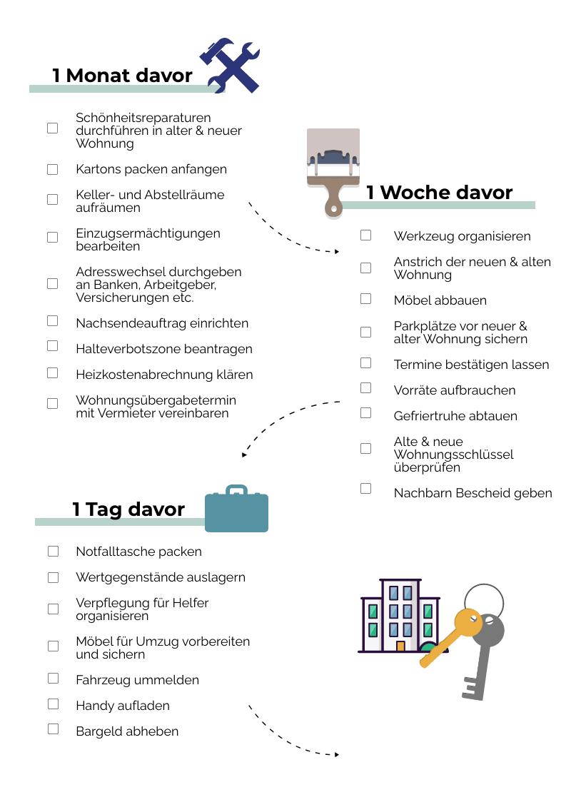 Checkliste Umzug zweiter Teil