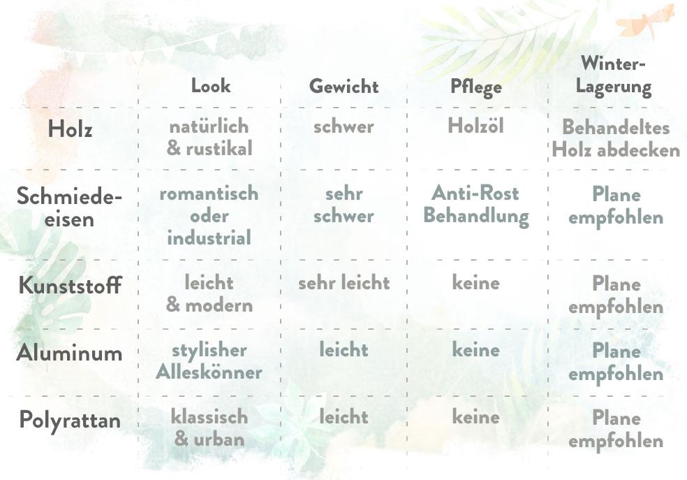 Gartenmöbel Holz, Eisen, Kunststoff, Aluminium, Polyrattan