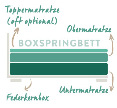 boxspringbetten tipps ratgeber f r den boxspringbetten kauf. Black Bedroom Furniture Sets. Home Design Ideas