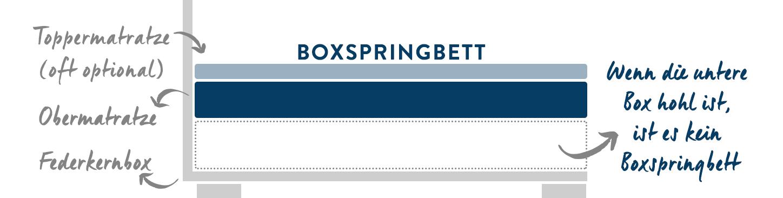 Echte vs. unechte Boxspringbetten_desktop