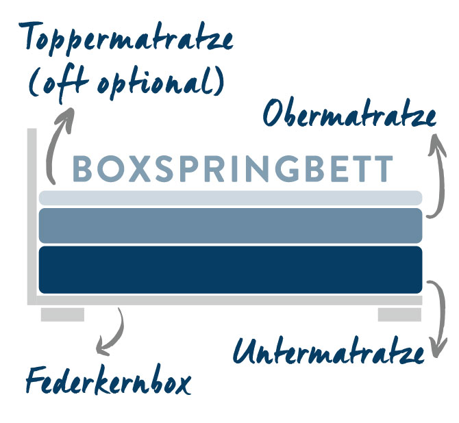 02-Boxspringbett-Westwing_mob