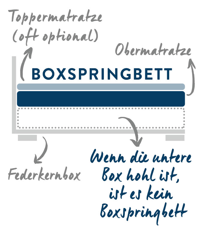 Boxspringbett Original mobile