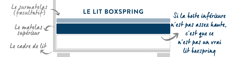 lit boxspring définition