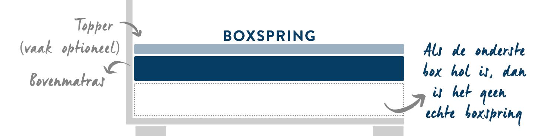boxspring-echt-vs-nep