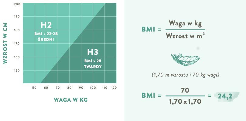 westwing-przewodnik-po-materacach-kol